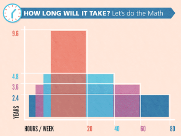 How much deliberate practice per weeks shortens the number of years needed to become an expert